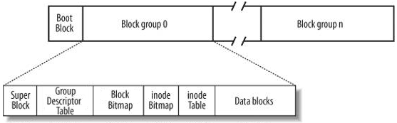 ext2文件系统示意图